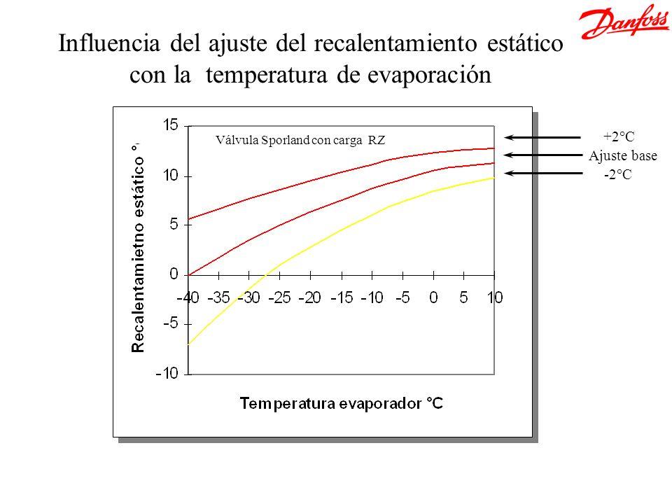 &[Archivo]Influencia del ajuste del recalentamiento estático con la temperatura de evaporación. +2°C.